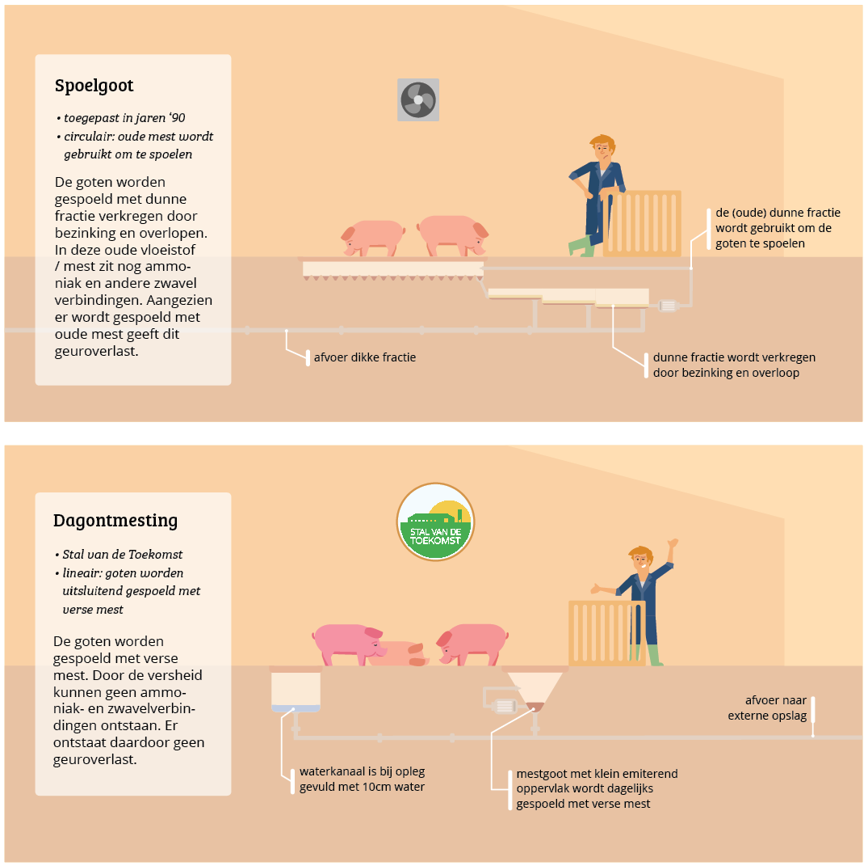 spoelgoot vs dagontmesting